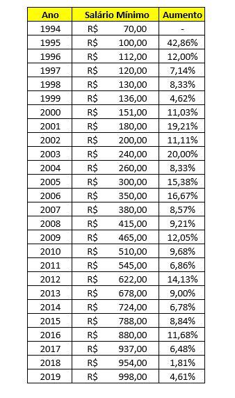 Salario Minimo Se Manteve Estavel Nos Ultimos Dez Anos Mostra Dieese
