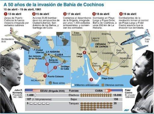 Victoria de Girón: Primera derrota del imperialismo en América. (#Cuba #Habana #Venezuela #)