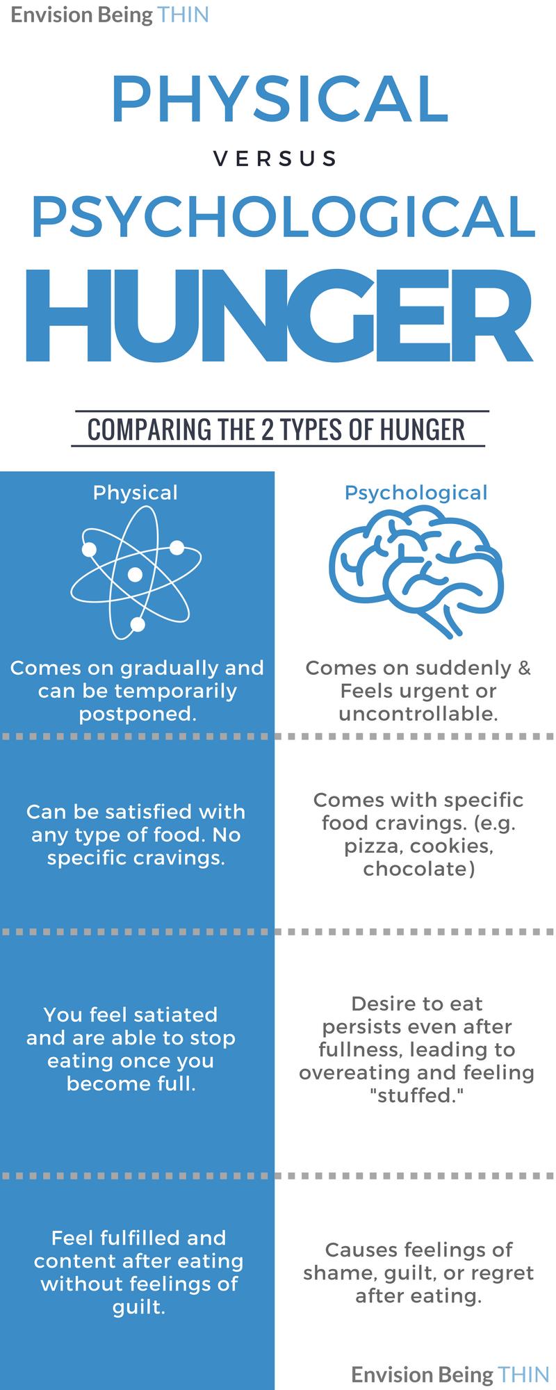 physical vs. psychological hunger