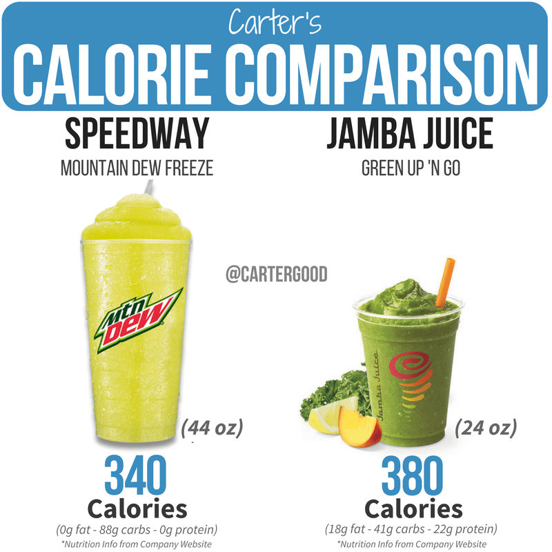 Carter's Calorie Comparisons