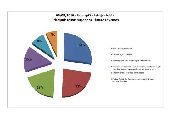 2016 - Usucapião Extrajudicial - principais temas sugeridos