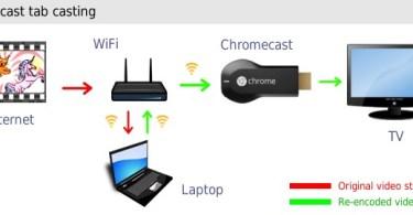how to use chromecast on laptop
