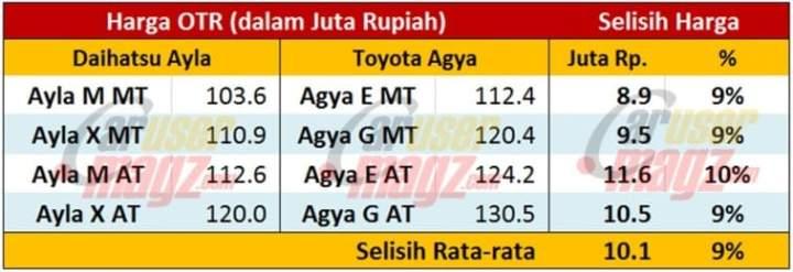 Selisih harga OTR Toyota Agya vs Daihatsu Ayla