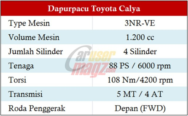 Spek Mesin Toyota Cayla