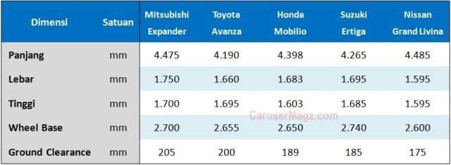 Perbandingan Dimensi Xpander vs Avanza-Mobilio-Ertiga-Livina