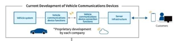 Pola Pengembangan Perangkat Komunikasi di masa sekarang