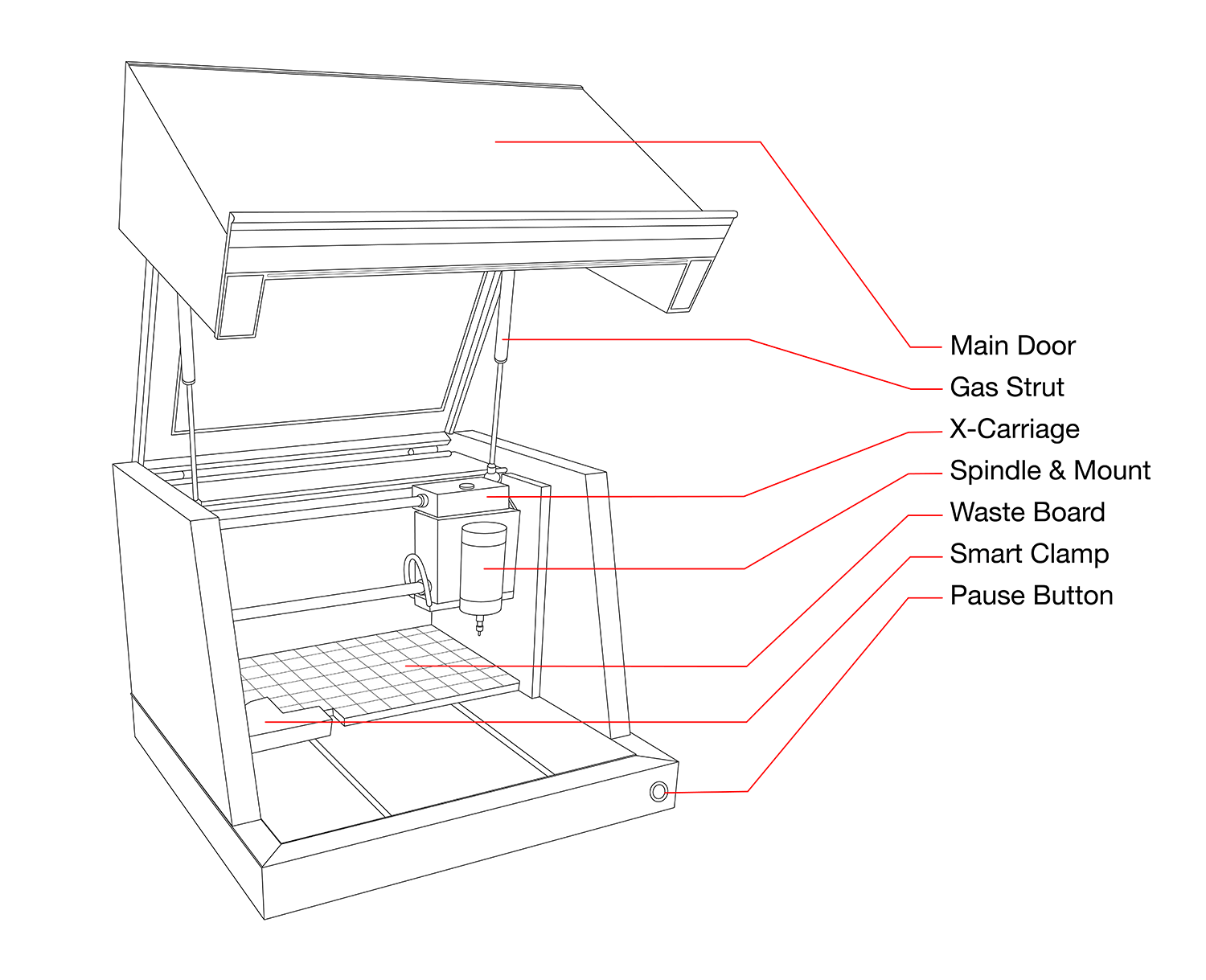 Carvey Manual Machine Basics