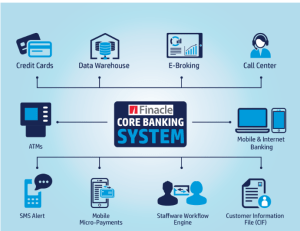 core-banking-solution