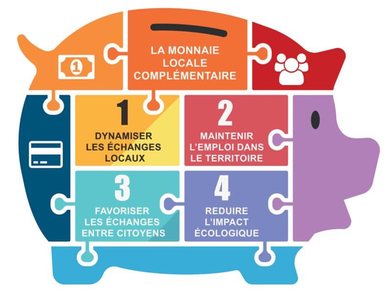 Monnaie locale complémentaire citoyenne Aunis