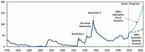 US Debt and prediction