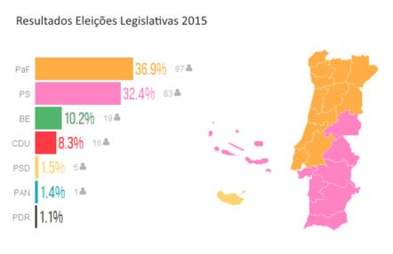 resultados eleicoes legislativas 2015