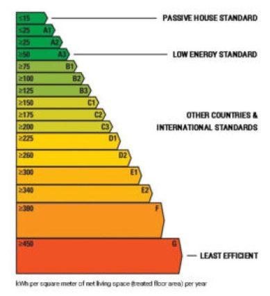 STANDARD CAse eficiente energetic