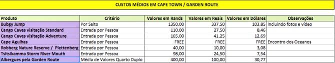 Custos básicos de Cape Town