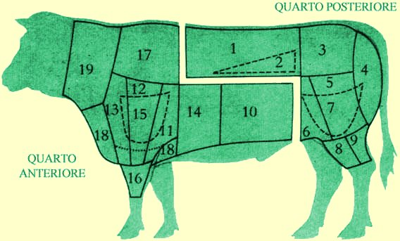 Italian beef cuts