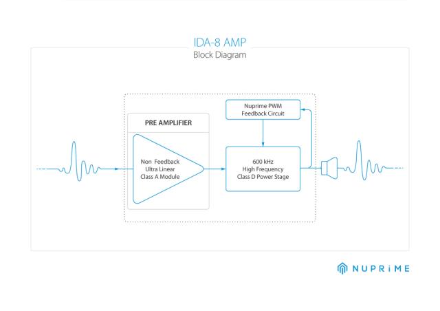 IDA-8-AMP-Block-Diagram