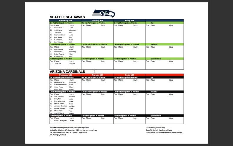 Arizona injury report