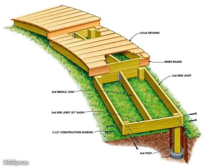 alei de gradina din lemn Garden wooden walkways 15