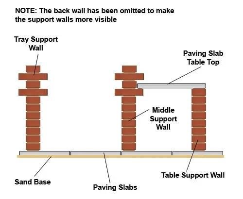 Constructia unui gratar de gradina din caramida Building an outdoor brick barbecue 3