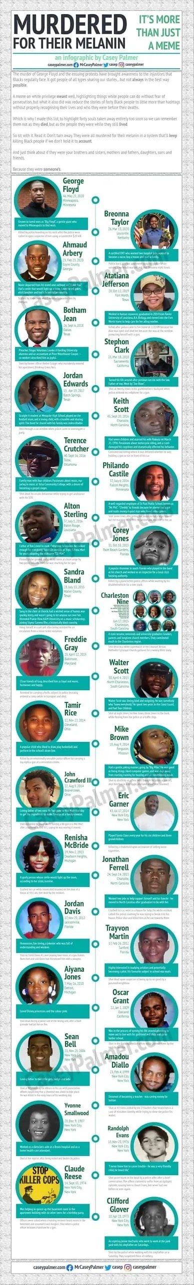 Murdered for their Melanin — An Infographic on Black Lives Taken far too Soon (web)