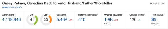 CaseyPalmer.com's Ahrefs Rank of 4,119,846 on February 21, 2021