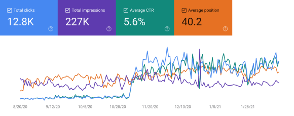 The SEO Struggle, Part 3: Making SEO Work for You | A look at the last six months of the Google Search Console profile for Casey Palmer, Canadian Dad