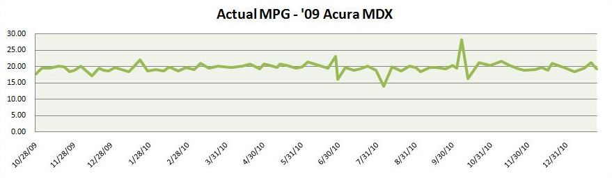 Actual Average MPG for '09 Acura MDX
