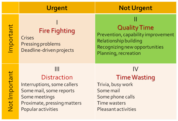 The Covey Time Quadrant Approach