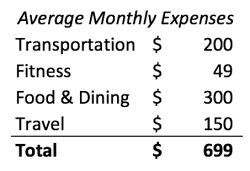 Here are 5 Actual Budget Breakdowns in NYC - Cost of Living