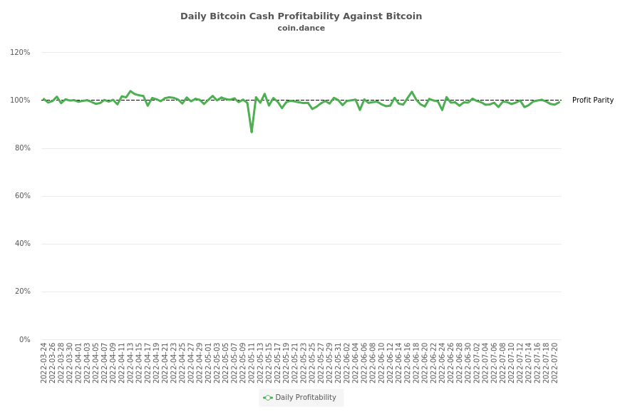 Bitcoin Cash Profitability Against Bitcoin