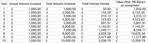 Compound Interest - Cashflow Cop Police Financial Independence Blog