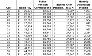 Police Pay up to 40 - Cashflow Cop Police Financial Independence