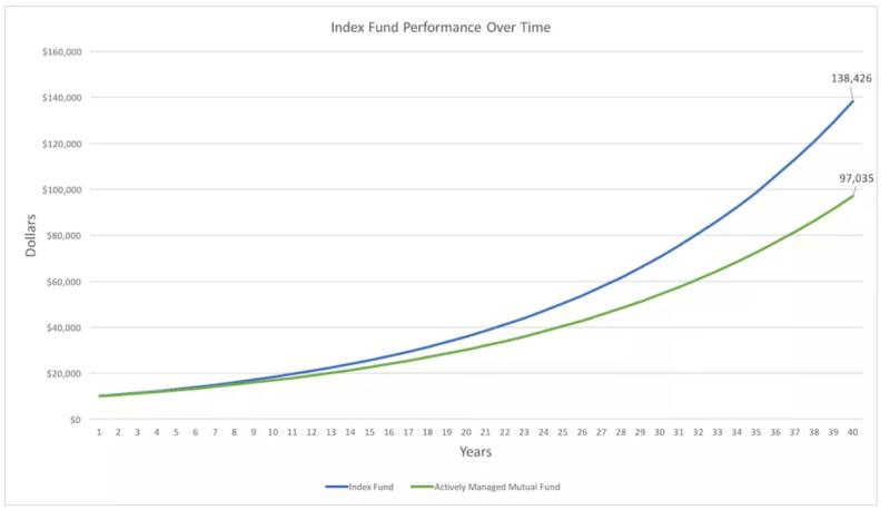 Index Fund Performance - Cashflow Cop Police Financial Independence