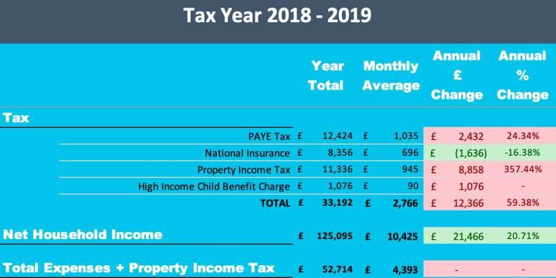 2018/19 - Tax