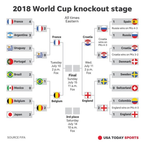 Semifinal Schedule