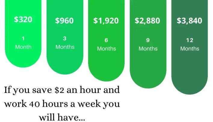 Saving $1,000 a Month