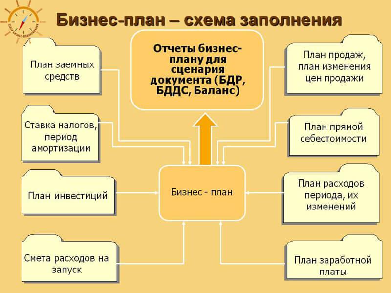 основные разделы бизнес плана