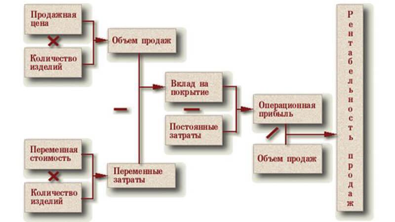 рентабельность собственного капитала формула по балансу