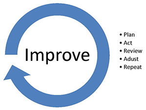 Improve - Plan, act, review, adjust, repeat
