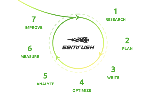 semrush content toolkit - Learn The Truth About SEMrush Content Marketing Toolkit