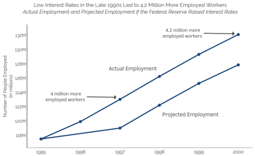 Low Interest Rates in the Late 1990s Led to 4.2 Million More Workers Employed