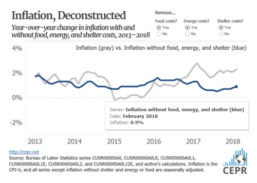 Inflation, Deconstructed