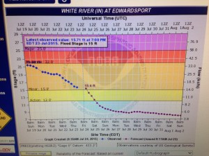 Today's river forecast shows White River back in its banks by this evening at Edwardsport.  That means it should be back in its banks at our location by Saturday evening.  The river has been 'out' for many weeks, a rare summer thing.