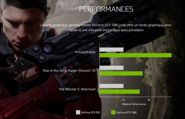 performance GTX 1080