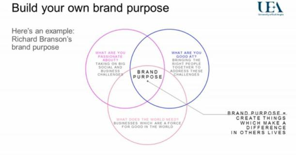 richard bransons personal brand purpose UEA