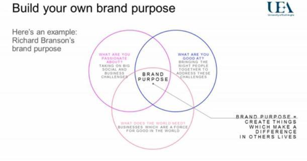 richard bransons personal brand purpose UEA