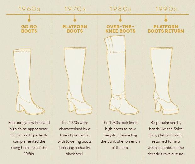 Jones-Bootmaker-Boots-Bible-knee high boot 60s 70s 80s 90s