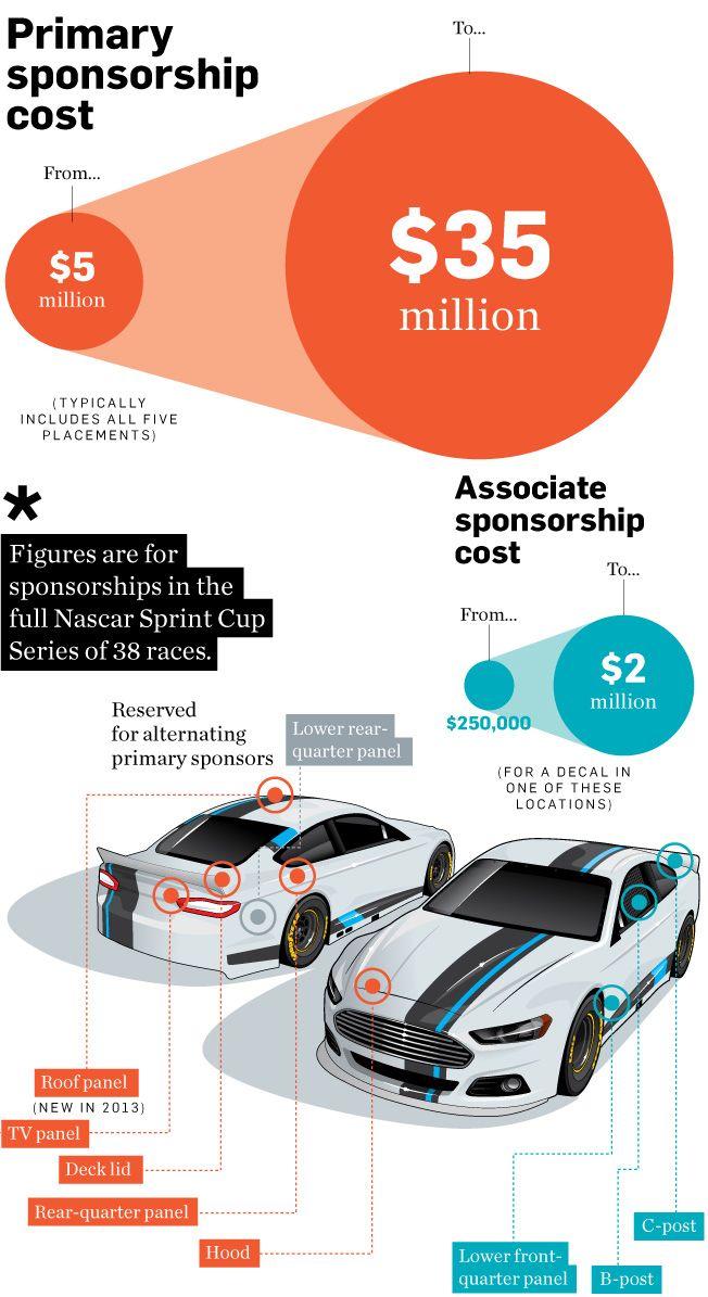 Primary Sponsorship Cost