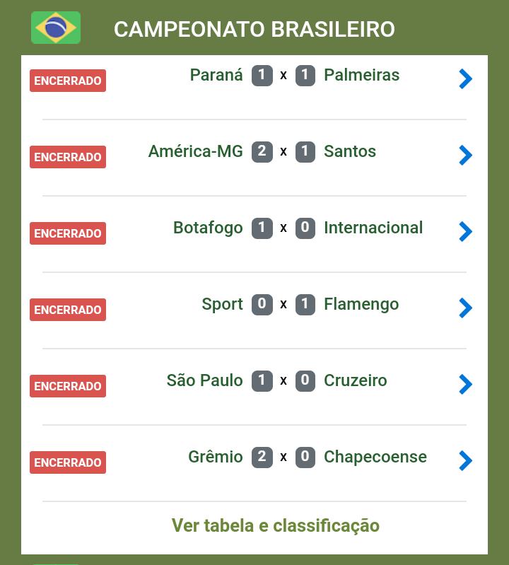 Brasileirao Placar Dos Jogos De Hoje Cassilandia Urgente