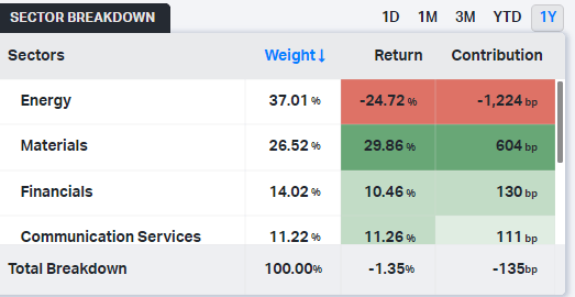 Major Sector Weightings of the RSX ETF
