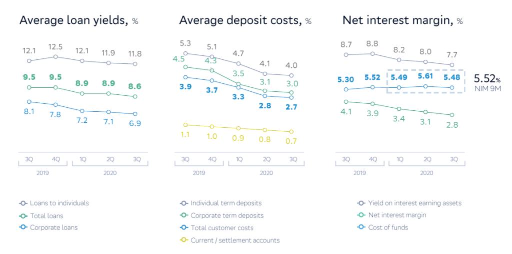 Sberbank loan and deposit spreads